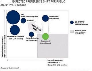 The Cloud Economics : Emerging Signals