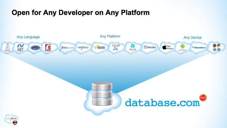 Database.com - Why? How? What?