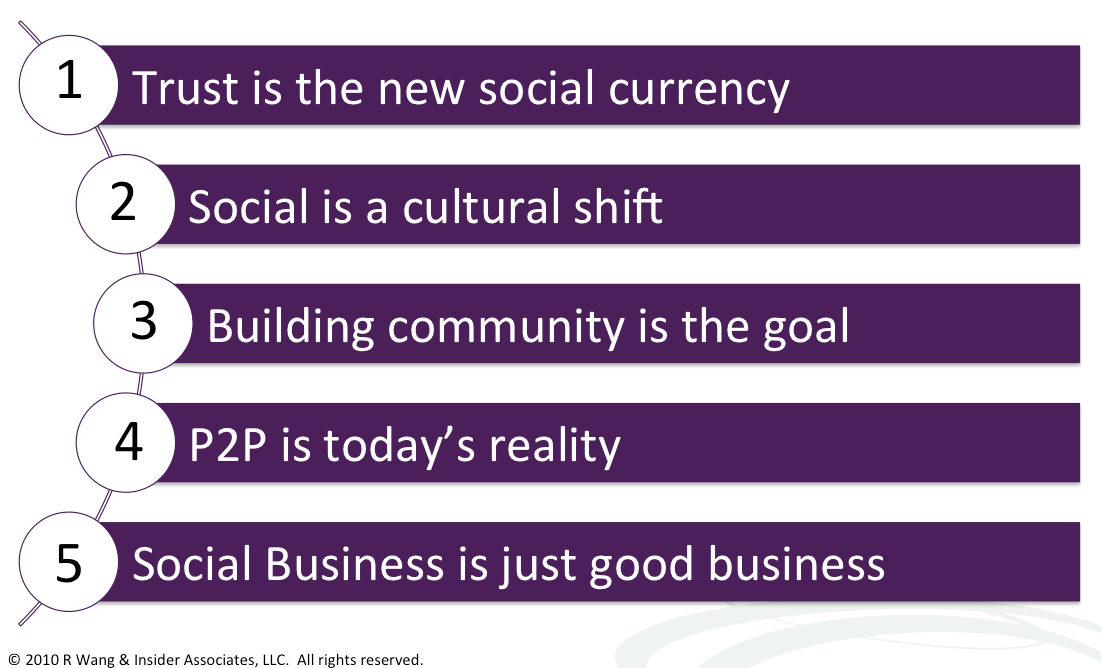 Best Practices: Five Simple Rules For Social Business