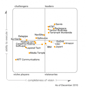 Gartner: The Cloud is Not a Contract