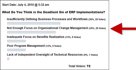 ERP change management: The silent killer