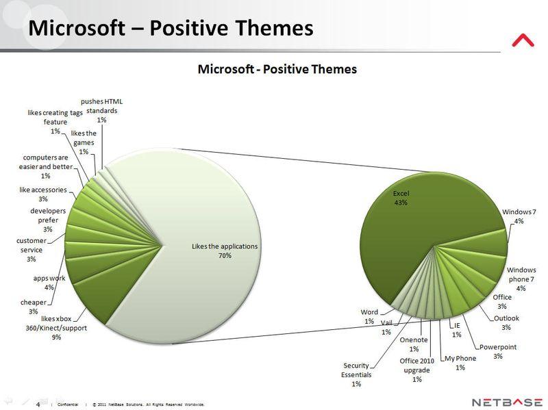 NetBase - Microsoft Positive Themes