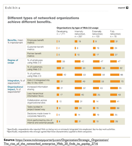 Social Business Benefits by Organization Type