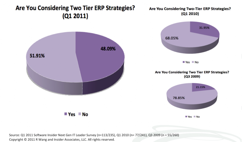 Research Summary: Best Practices – The Case For Two-Tier ERP
