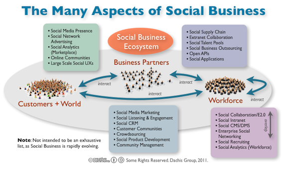 Reflections on Social Business Summit 2011 – Syndey and Austin