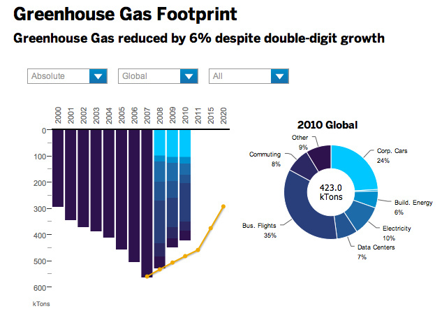 Unfortunate EV choice won't help SAP's Greenhouse Gas reduction commitments