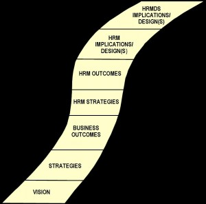 Follow The Yellow Brick Road Part IV/Finale: The HRM Delivery System!