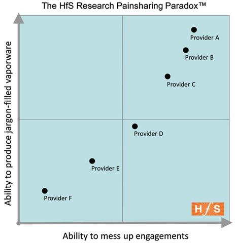 Painsharing Paradox