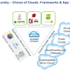 VMWare Cloud Foundry – Quick Analysis and Press Pass