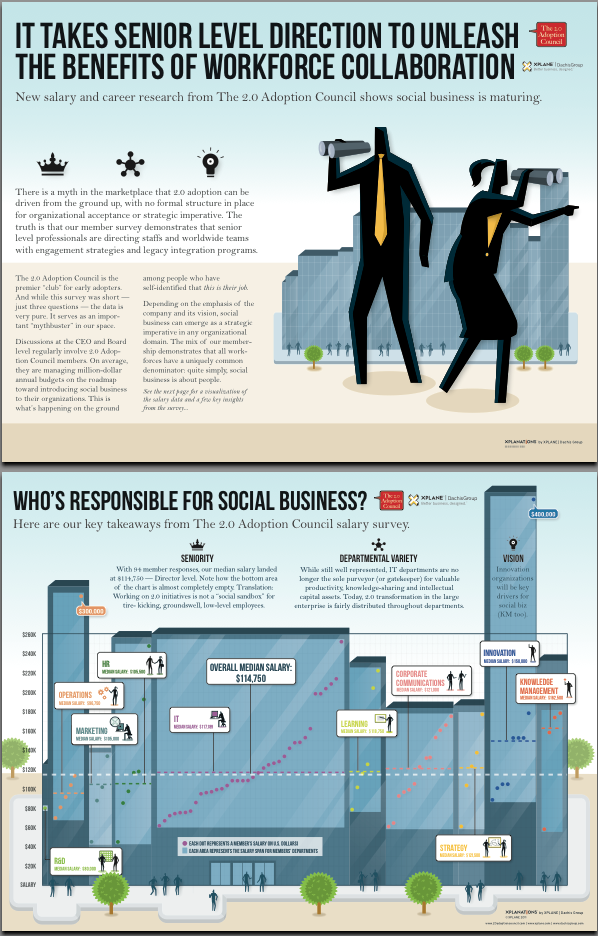 News Flash: Social in the Enterprise is not for Amateurs