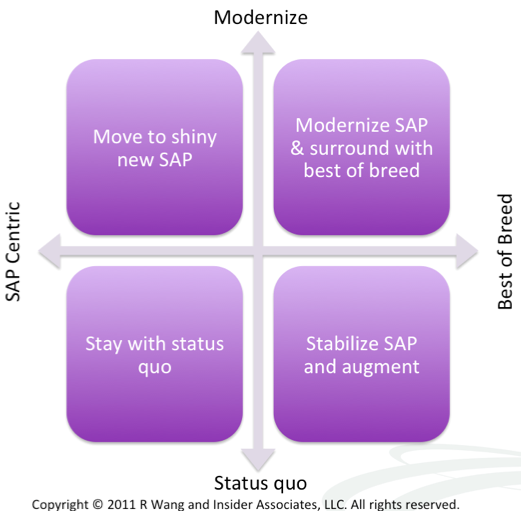 Research Summary: Market Overview – The Market For SAP Optimization Options