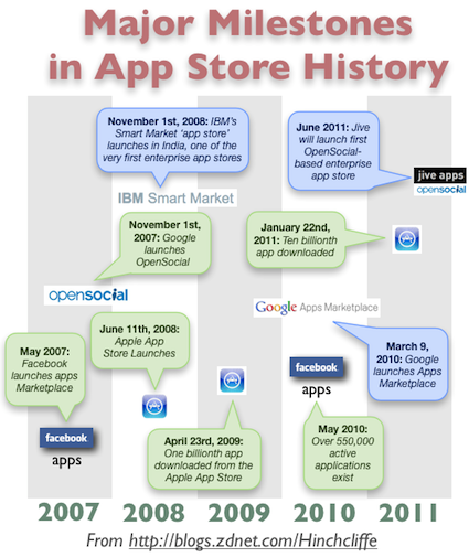 History of App Stores both Enterprise and Consumer, Mobile and Web