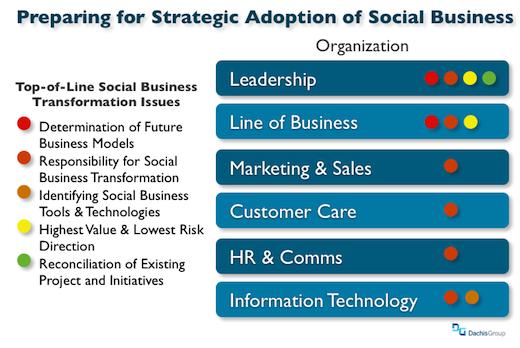 Preparing for Social Business Transformation