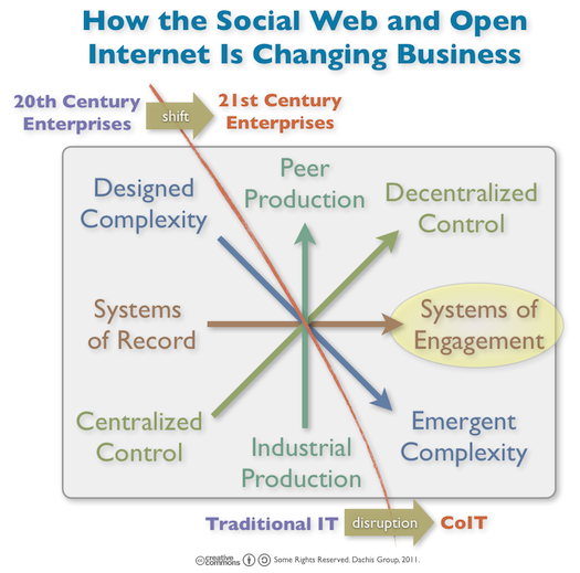 Moving Beyond Systems of Record to Systems of Engagement