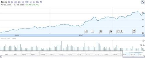 Citrix buys Cloud.com – Brief Note