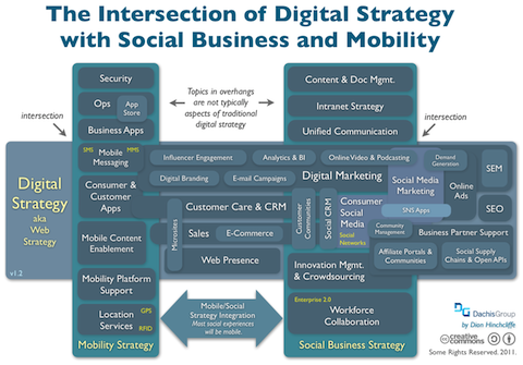 Connecting Digital Strategy with Social Business and Next-Gen Mobility
