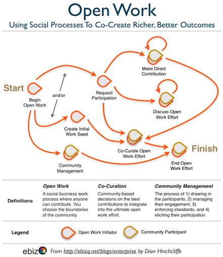 Open Work: Driving Better Social Business and Social Media Outcomes