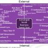 Monday's Musings: A Working Vendor Landscape For Social Business