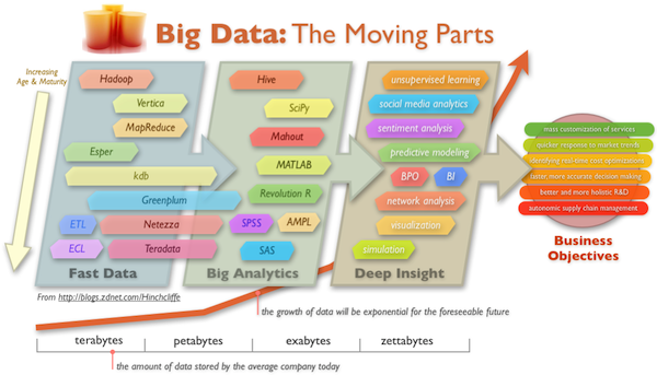 """The enterprise opportunity of Big Data: Closing the """"clue gap"""""""