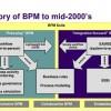 Introduction to BPM Workshop at Progress Revolution