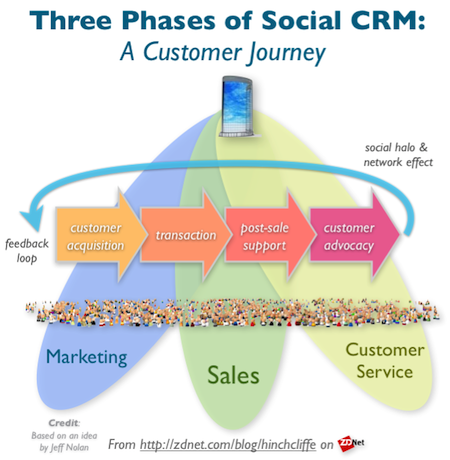 Social CRM: The Three Phases of the Customer Journey