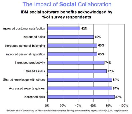 IBM - Impact of Social Collaboration