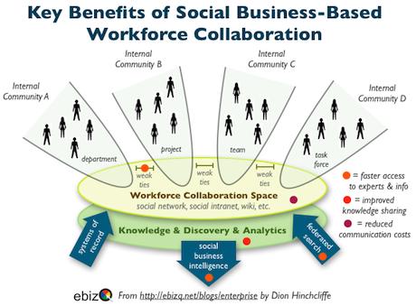 Key Benefits Of Social Business Workforce Collaboration & Enterprise 2.0