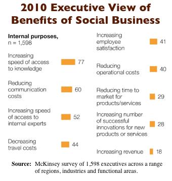 Mckinsey 2010 Social Business Benefits