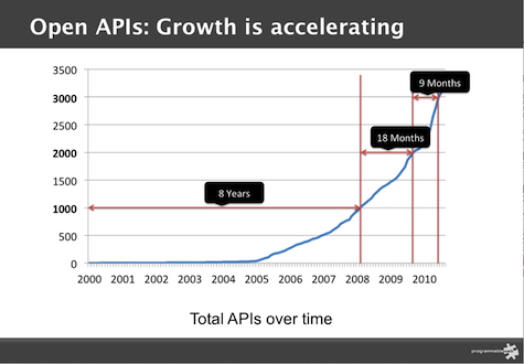 Open API Growth is Accelerating