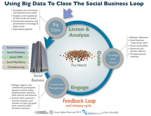 Social Business Feedback Loop with Big Data