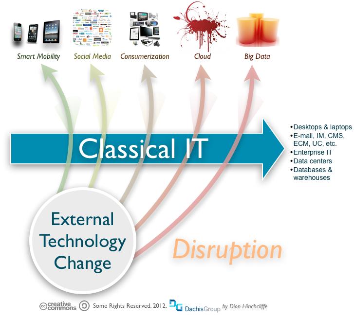 Disruptive Megatrends in Technology: Smart Mobile, Social Media (Social Business), Consumerization, Cloud, Big Data