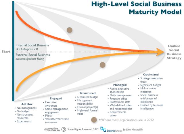 Social Business Maturity Model