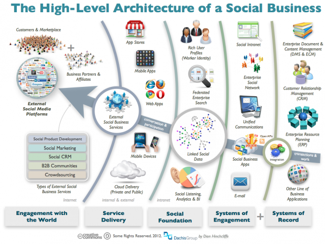 The High-Level Architecture of a Social Business