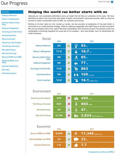 SAP's progress on sustainability