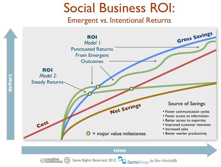 Social Business Return on Investment (ROI)