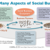 Social Business in Australia in 2012