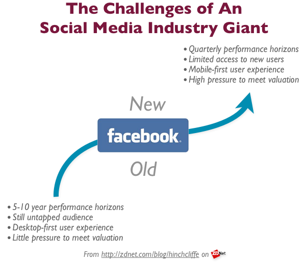 Facebook Post-IPO Challenges