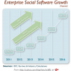 Enterprise 2.0 a bright spot for software in 2012