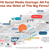 """Will social software startups """"collapse into the orbit"""" of the big vendors?"""