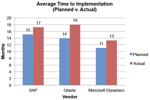ERP implementationtime