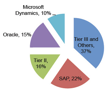 ERP market share