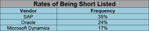 ERP short lists