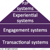 The New Engagement Platform Drives The Shift From Transactions