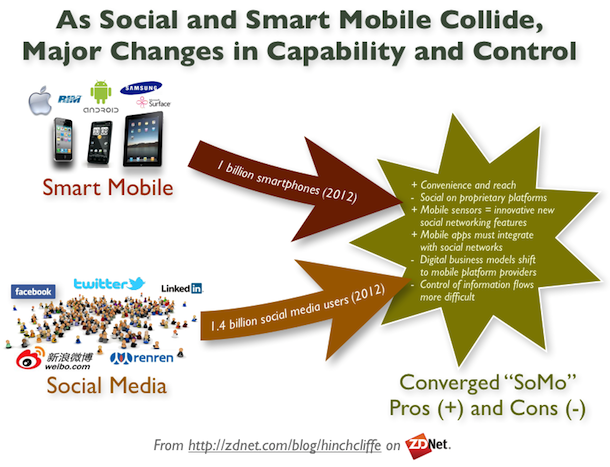 Convergence of social media and smart mobile devices