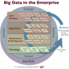 How is big data faring in the enterprise?