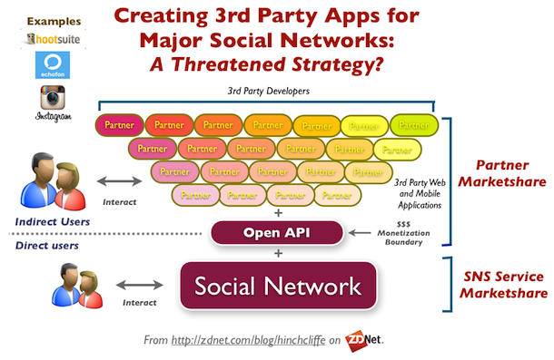3rd Party Apps for Social Networks Like Twitter and Facebook: A Threatened Strategy?