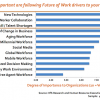 It's more about technology than ever for HR executives…