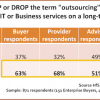 It's official:  the outsourcing industry has voted out its name (Part 1)