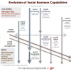 Dreamforce 12: Social business capabilities evolve in the cloud