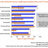 The great outsourcing talent-chasm: 57% of service provider staff don't understand their clients' businesses